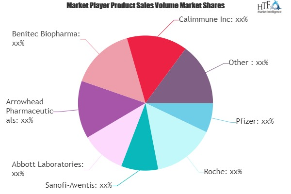 RNA-based Biopharmaceuticals Market to Witness Huge Growth by 2026 | Pfizer, Roche, Sanofi-Aventis