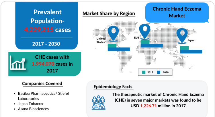 Chronic Hand Eczema Market: Market Insights and Market Trend by DelveInsight