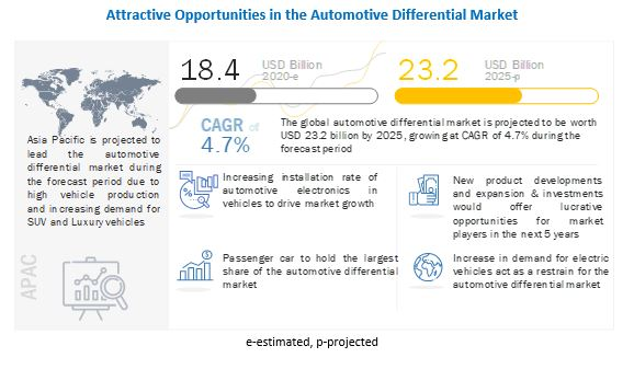Automotive Differential MarketCompetitive Analysis with Growth Forecast Till 2025