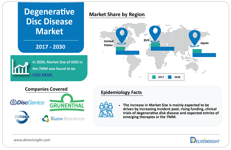 Degenerative Disc Disease Market - Industry Analysis and Growth - Size, Share, Trends, Opportunities, Top Key Players DiscGenics, Mesoblast/Gruenthal, Kuros Biosciences, Ankasa Therapeutics, etc
