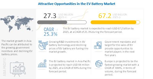 EV Battery Market Competitive Analysis with Growth Forecast Till 2025