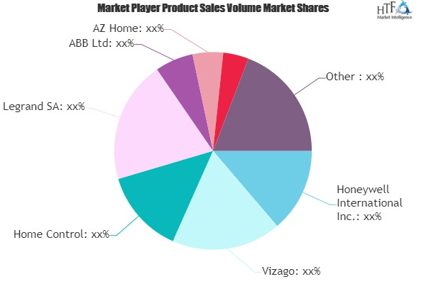 Smart Home Automation Market To Eyewitness Massive Growth By 2026| Vizago, Home Control, Legrand