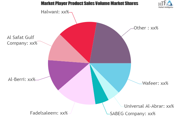 Frozen Products Market Have High Growth But May Foresee Even Higher Value