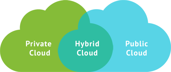 Hybrid Cloud Market May Set New Growth Story | Microsoft, Dell, Alphabet, Equinix