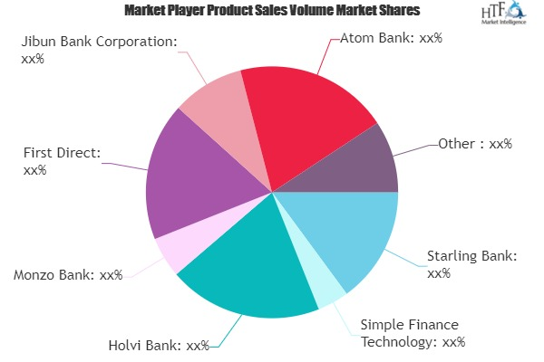 Direct Bank Market Next Big Thing | Major Giants Starling Bank, Holvi Bank, Monzo Bank