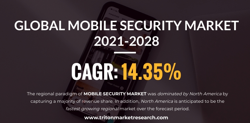 The Global Mobile Security Market Estimated to Progress at $8444.99 Million by 2028