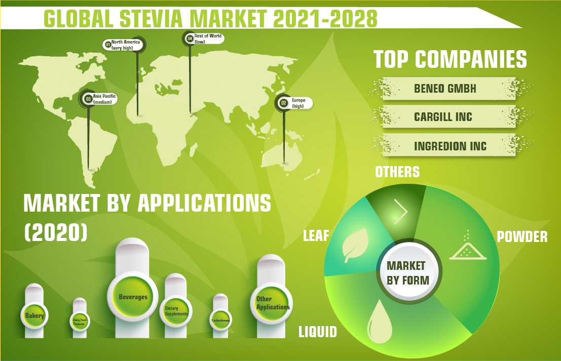 Global Stevia Market to Register Significant Growth as Consumers Incline towards Clean-Labels