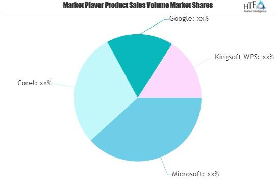 Office Software Market Growth Seen on Heavy Volume | Microsoft, Corel, Google, Kingsoft WPS