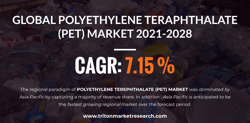The Global Polyethylene Terephthalate (PET) Market to Amount to $41768.32 Million by 2028