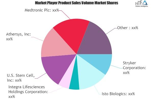Regenerative Medicine Market SWOT Analysis by Key Players- Stem Cell, Athersys, Medtronic