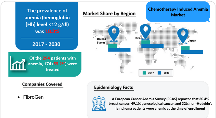 Chemotherapy Induced Anemia Market Growth factors and Market Forecast 2030