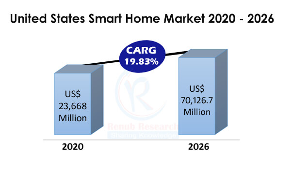 United States Smart Home Market by Application, Products, Active Household Numbers, Penetration Rate, Company Analysis, Forecast By 2026