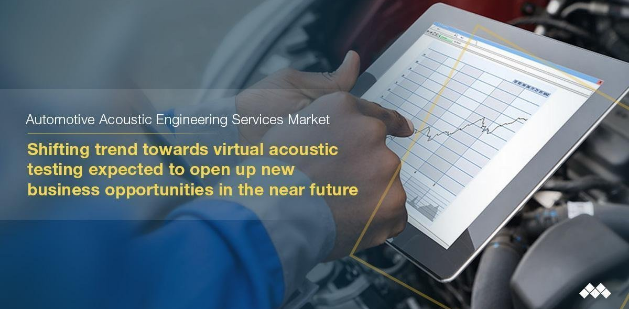Automotive Acoustic Engineering Services Market worth $4.04 billion by 2025