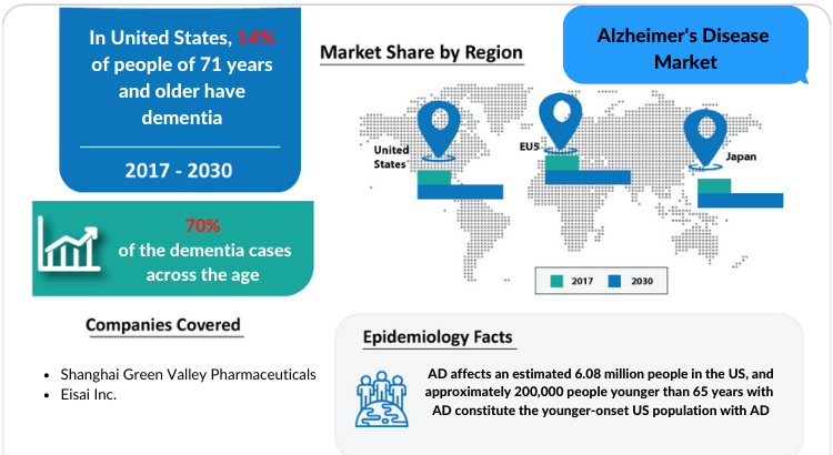 Alzheimer's Disease Market Growth factors and Market Forecast 2030