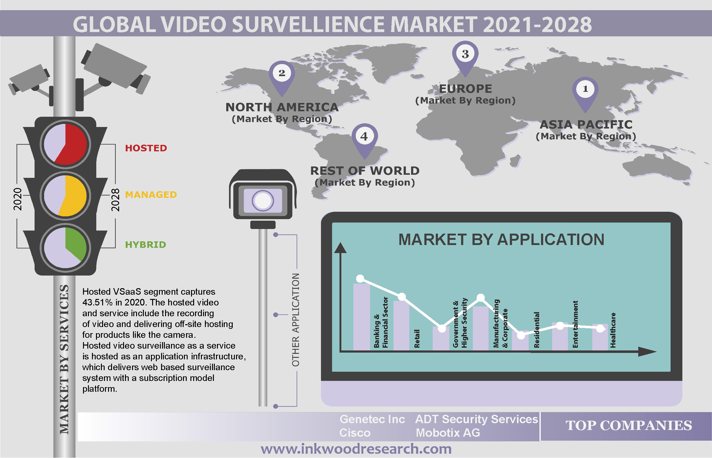 Rising Trend of IP Cameras to boost Global Video Surveillance as a Service Market
