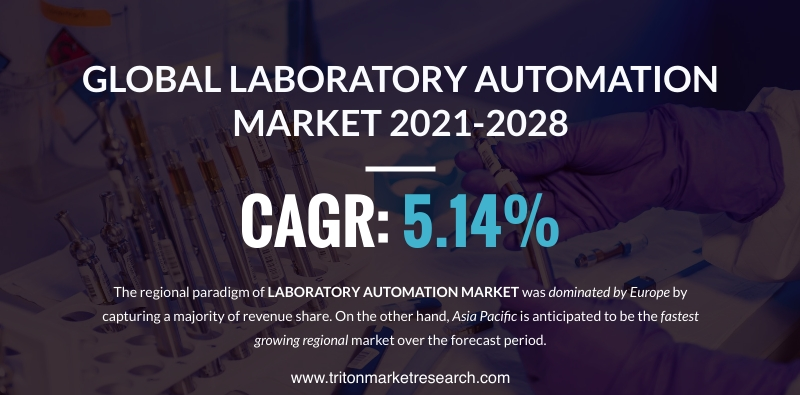 The Global Laboratory Automation Market Calculated to Expand at $6555 Million by 2028