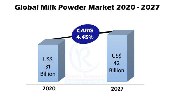 Milk Powder Market By Segment, Application, Regions, Company Analysis, Global Forecast By 2027 | Renub Research