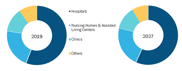 Nurse Call Systems Market Opportunities, Challenges 2021- Intercall Systems, Rauland, Critical Alert Systems, Schrack Seconet AG, Austco Healthcare