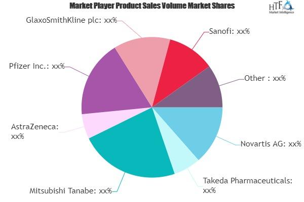 Vaccine Market SWOT Analysis by Key Players- AstraZeneca, Pfizer, Novartis