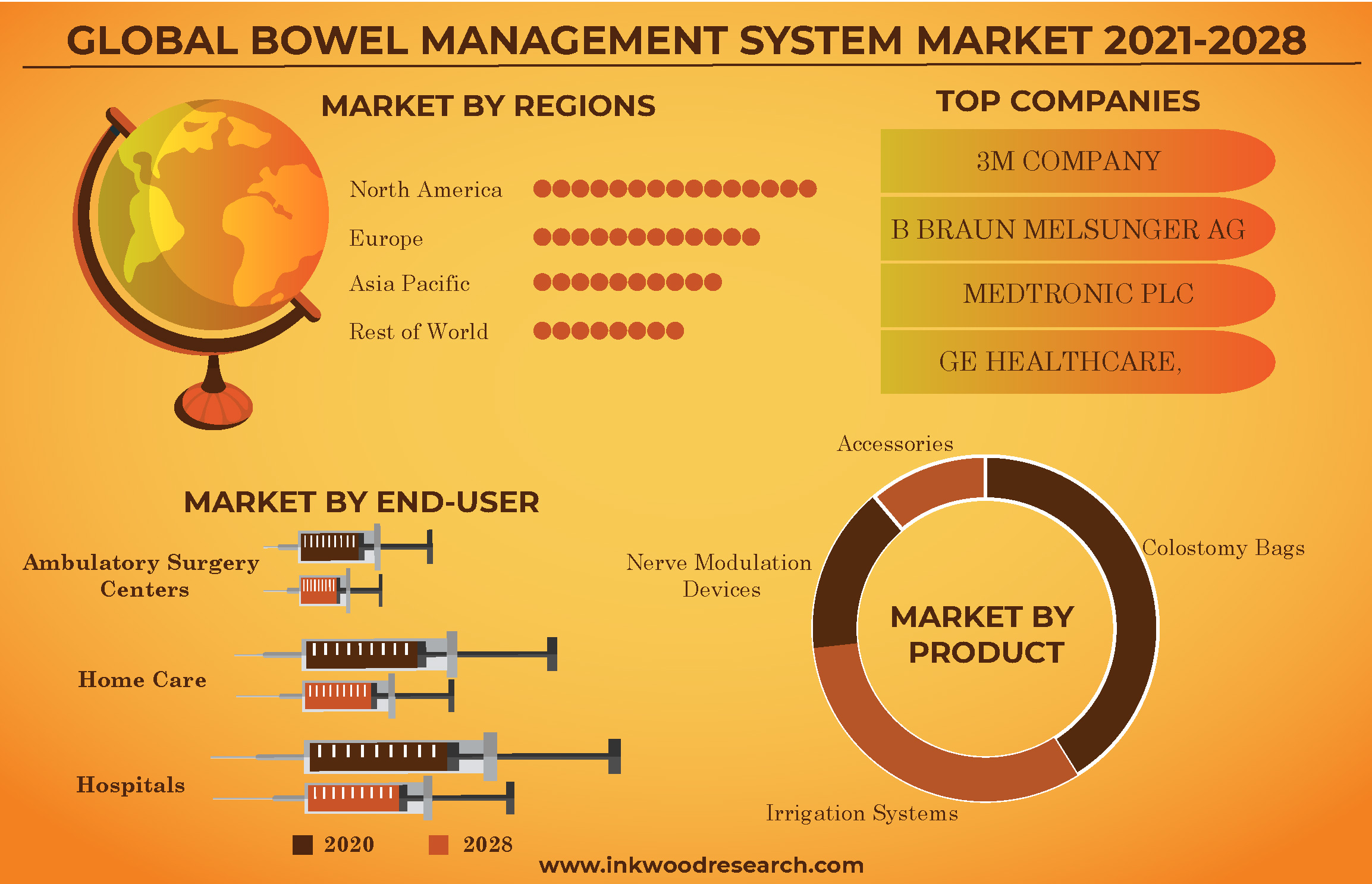 Increasing Gastrointestinal Disorders to augment the Global Bowel Management System Market Growth
