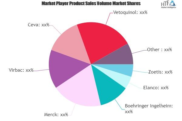 Veterinary Drug Market to Witness Huge Growth by 2026 | Zoetis, Elanco, Boehringer Ingelheim, Merck