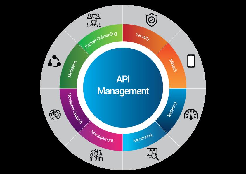API Management Market SWOT Analysis by Key Players | Google, IBM, Microsoft, Oracle
