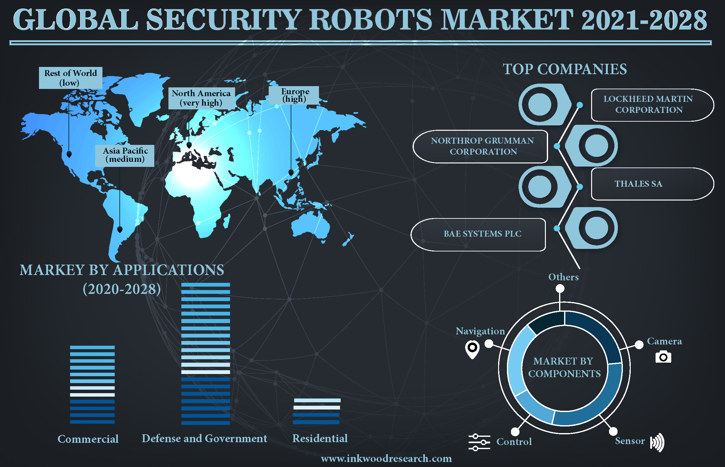 Growing Safety Concerns to surge the Global Security Robots Market Growth