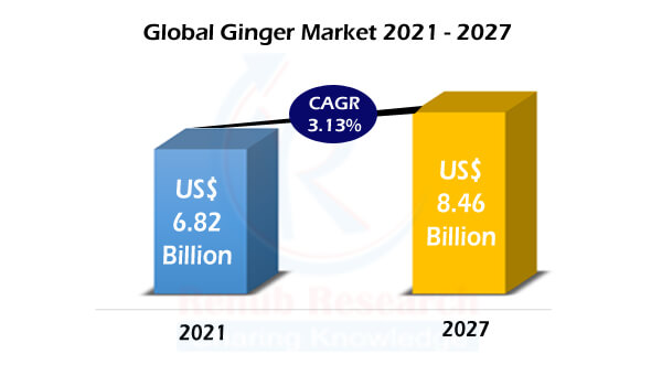 Global Ginger Market & Volume By Production, Import, Export, Application, Companies, Forecast By 2027 | Renub Research
