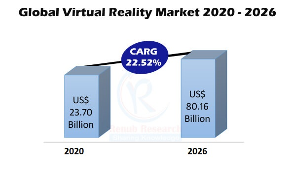 Virtual Reality Market Global Forecast by Software Application, Regions, End Users Hardware, Company Analysis | Renub Research
