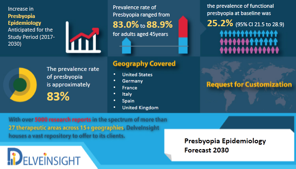 Comprehensive epidemiology insight of the Presbyopia & its treatment