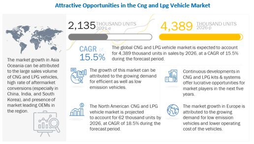 CNG and LPG Vehicle Market to Register Substantial Expansion by 2026