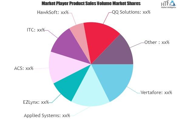 Insurance Rating Platform Market Next Big Thing | Major Giants- EZLynx, Agency Matrix, Buckhill