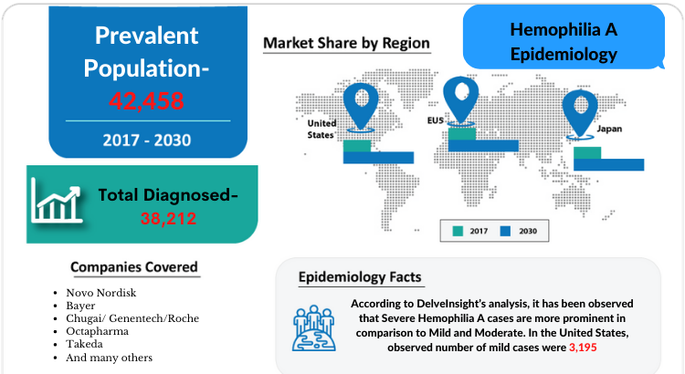 The Hemophilia A Epidemiology report covers the descriptive overview of Hemophilia A, explaining its facts, and symptoms