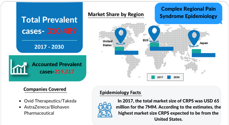 The Complex Regional Pain Syndrome Epidemiology report covers the descriptive overview of Hemophilia A, explaining its facts, and symptoms