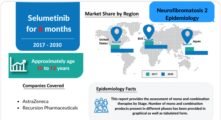 The Neurofibromatosis 2 Epidemiology report covers the descriptive overview of Hemophilia A, explaining its facts, and symptoms