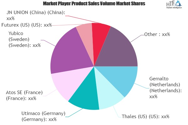 Payment HSMs Market to Witness Huge Growth by 2026 | Gemalto, Thales, JN UNION, Micro Focus, SWIFT