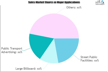 Out-of-Home Billboard Market Worth Observing Growth: Daktronics, Prismview, NEC Display Solutions