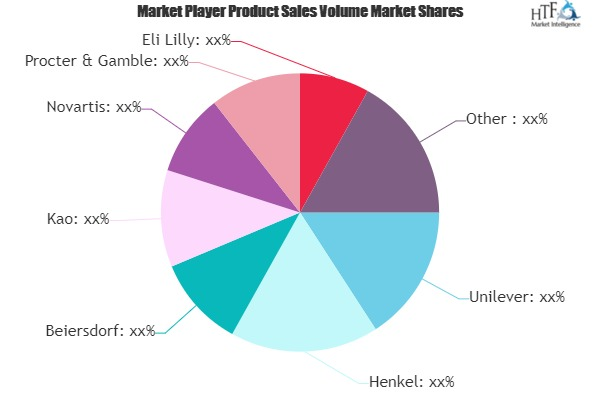 Pharma & Cosmetics Market to Eyewitness Massive Growth by 2026 | Unilever, Henkel, Roche, Shiseido, L' OREAL