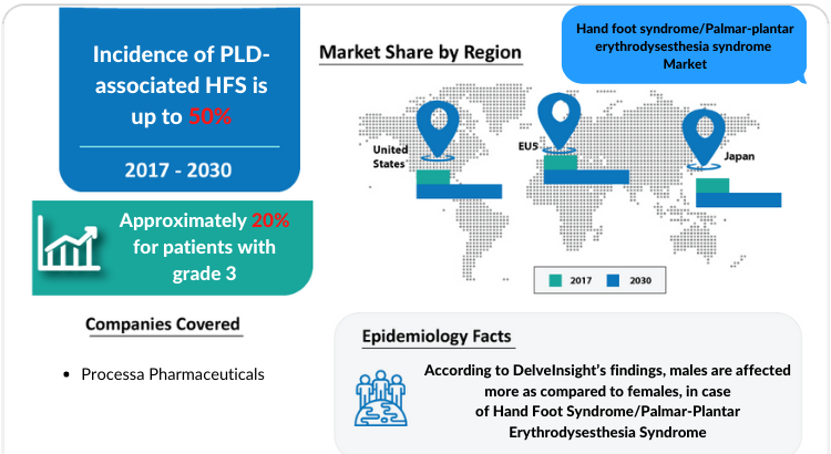 Changing Market Dynamics of Hand foot syndrome/Palmar-plantar erythrodysesthesia syndrome Market in the Seven Major Markets