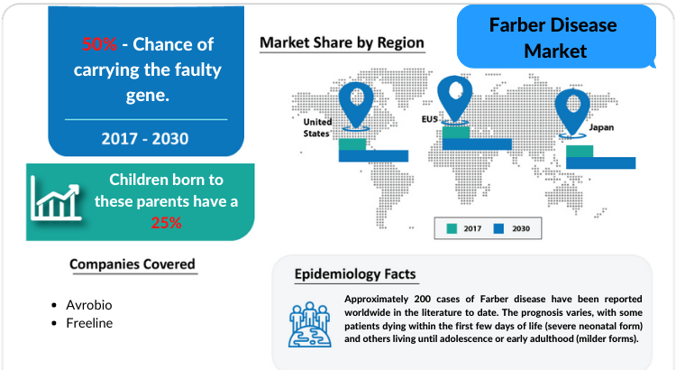 Changing Market Dynamics of Farber Disease Market in the Seven Major Markets