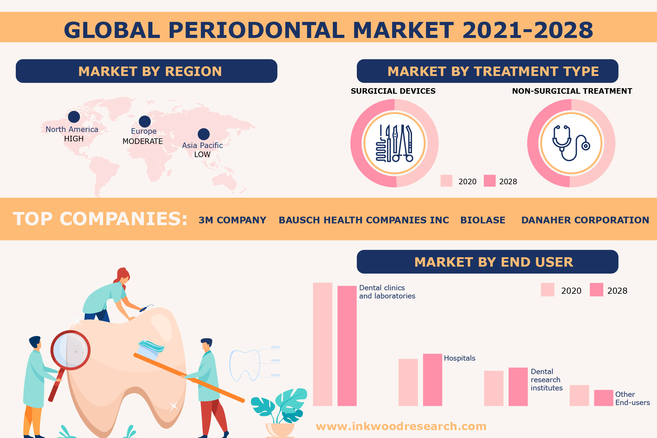 Demand for Oral Care to surge the growth of the Global Periodontal Market