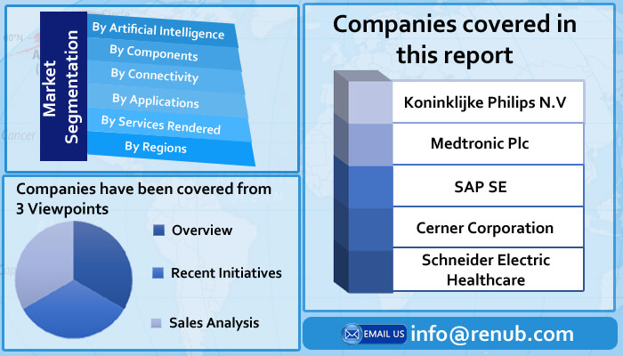 Global Smart Hospital Market will be US$ 79.57 Billion by 2021 - 2026 - Renub Research