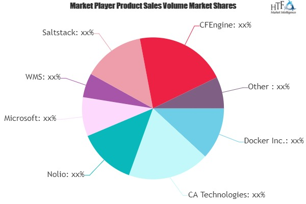Devops Tool Market is Set to Develop New Growth Story | Cisco, Splunk, ServiceNow