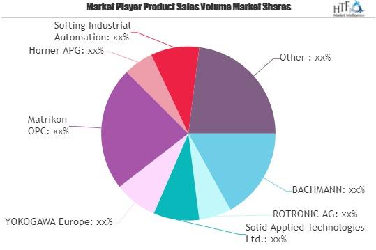 OPC Software Market Next Big Thing | Kepware, SOCOMEC, CIRCUTOR