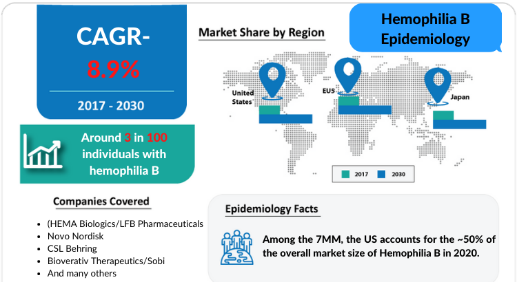 Hemophilia B Epidemiology report covers the descriptive overview of Hemophilia B, explaining its facts, and symptoms