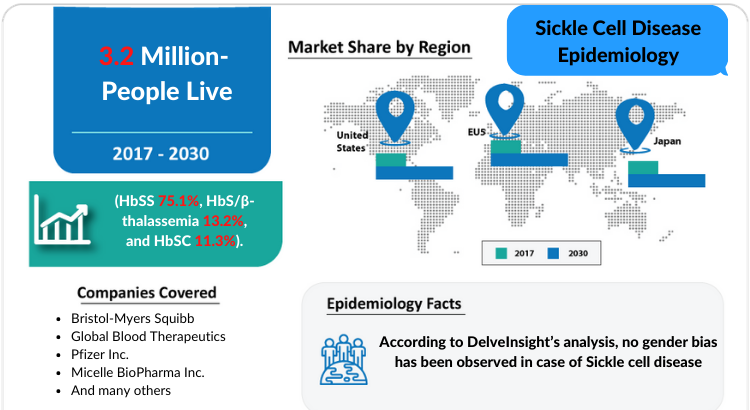 Sickle Cell Disease Epidemiology report covers the descriptive overview of Sickle Cell Disease, explaining its facts, and symptoms