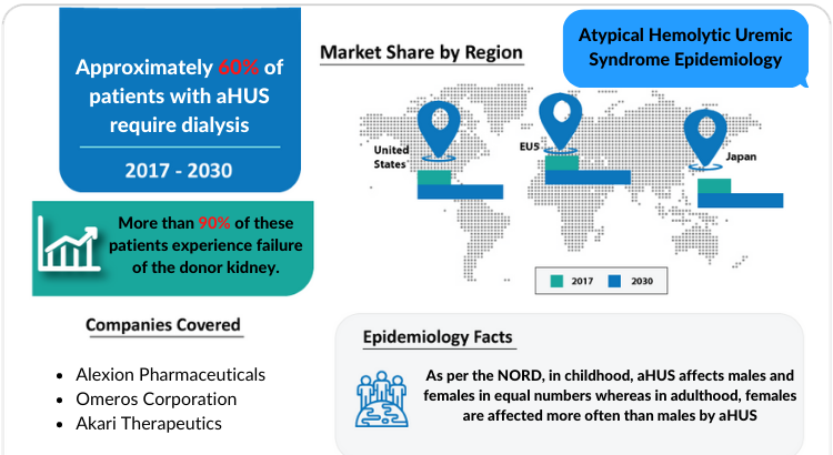 Atypical Hemolytic Uremic Syndrome Epidemiology report covers the descriptive overview of Atypical Hemolytic Uremic Syndrome, explaining its facts, and symptoms