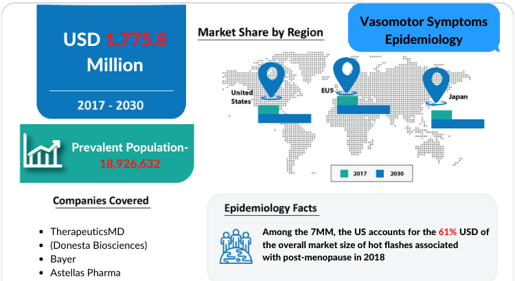 Vasomotor Symptoms Epidemiology report covers the descriptive overview of Vasomotor Symptoms, explaining its facts, and symptoms