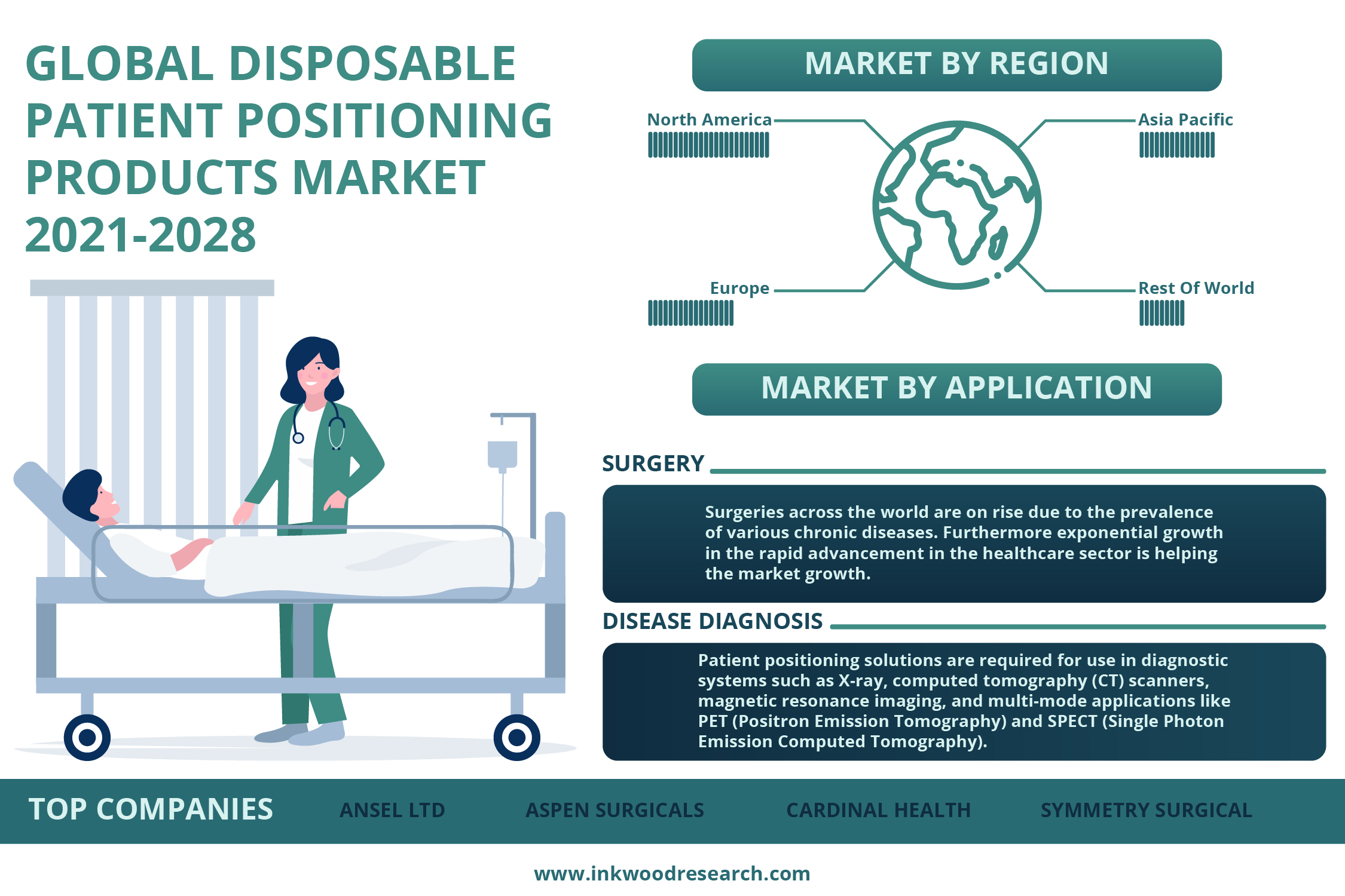 Investments in Healthcare is driving the Global Disposable Patient Positioning Products Market