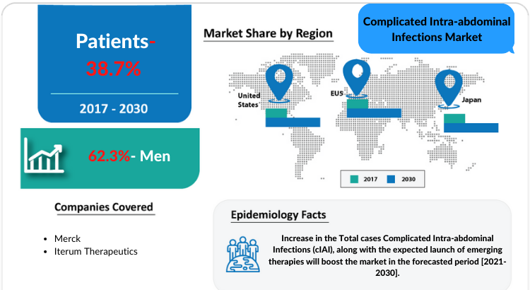 Changing Market Dynamics of Complicated Intra-abdominal Infections Market in the Seven Major Markets